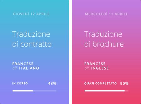 monitoraggio in tempo reale dei progetti di traduzione